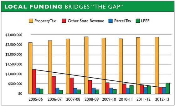 "Local Funding Bridges ""The Gap"""