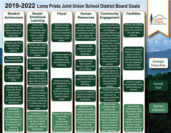 2019-2022 School Board Goals